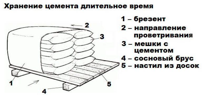 Хранение цемента на поддонах